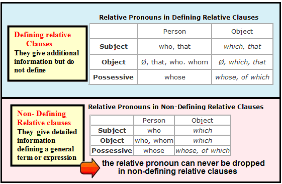 Relative Clauses Introduction Practice Englit