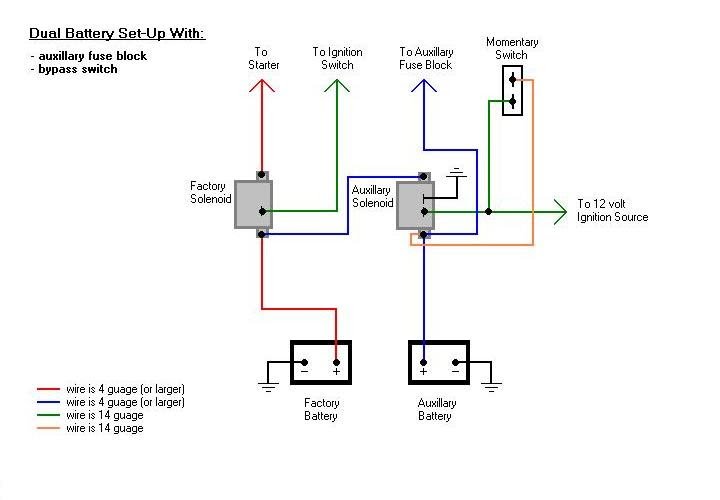 Diagram Dual Battery Solenoid Wiring Diagram Full Version Hd Quality Wiring Diagram Pvdiagramxjone Centromacrobioticomilanese It