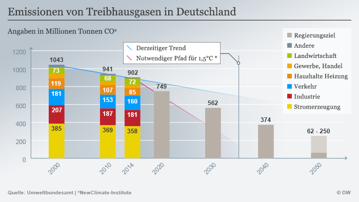 Infografik Emissionen von Treibhausgasen in Deutschland
