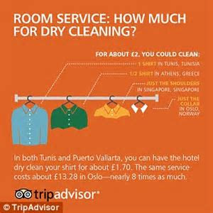 Infographic reveals room service costs from around the