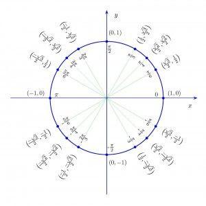 Unit Circle Numbers – unit circle