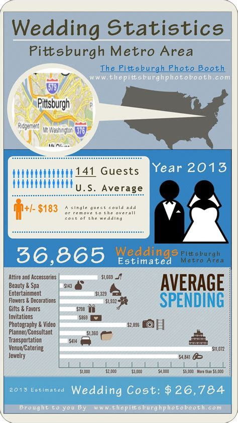 wedding infographic .Wedding Cost Statistics for