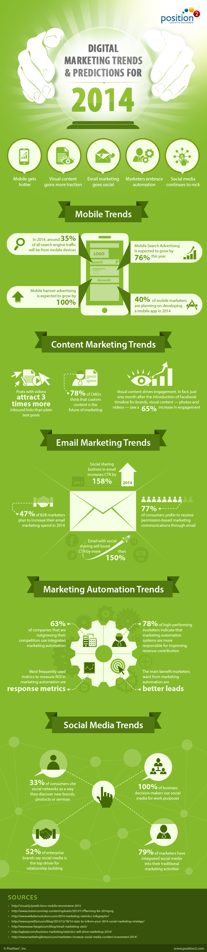 19 Mobile, Content, Email, Social Media, And Marketing Automation Stats For 2014 - infographic