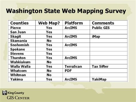 survey  analysis  gis web mapping applications