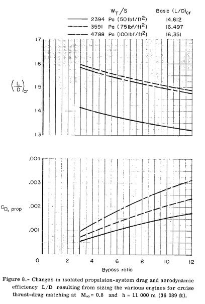 aerodynamics - Does drag increase with increasing bypass