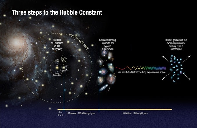 Hubbleconstant