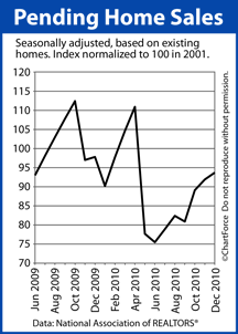 Pending Home Sales June 2009 Dec 2010