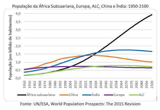 A lenta transição demográfica da África Subsaariana