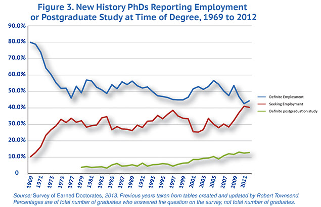 Figure 3. New History PhDs Reporting Employment or Postgraduate Study at Time of Degree, 1969 to 2012
