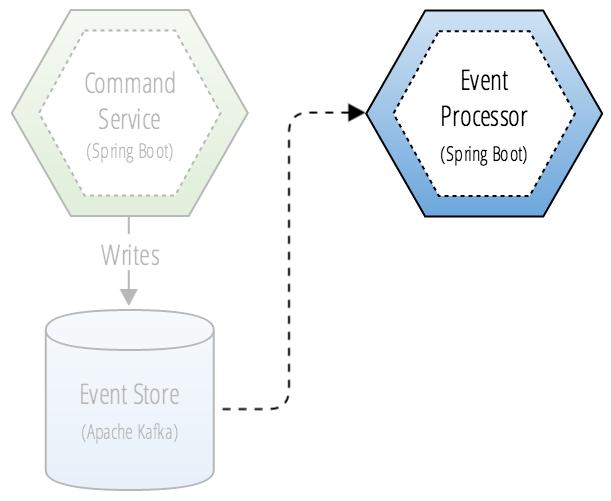 Event processor CQRS