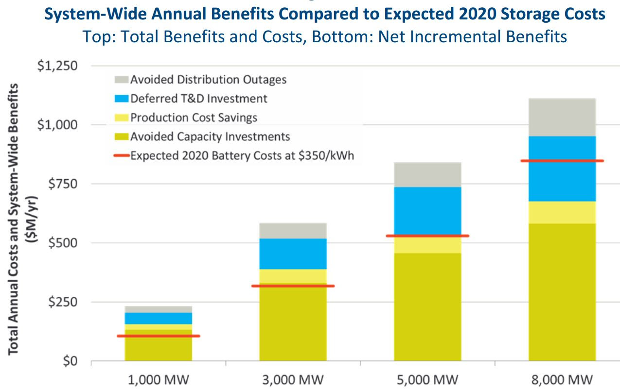 Texas Energy Storage Distributed on Grid Benefits and Costs for ERCOT NOT HOME