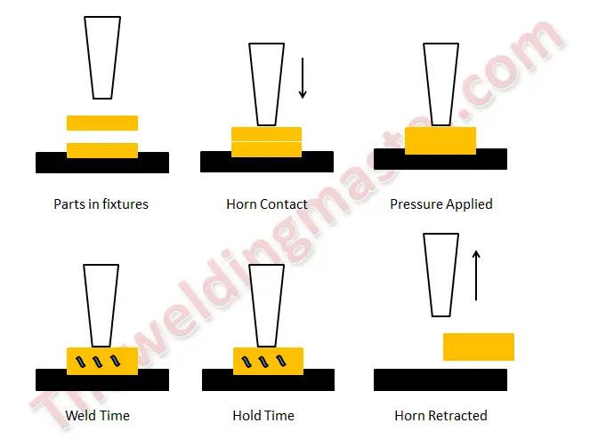 Ultrasonic welding of plastics - Herrmann Ultrasonics working of ultrasonic welding