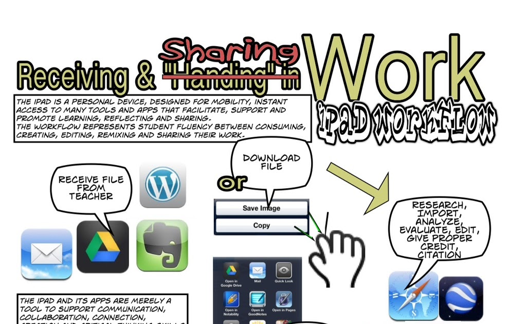 A Good iPad Fluency Graphic for Teachers