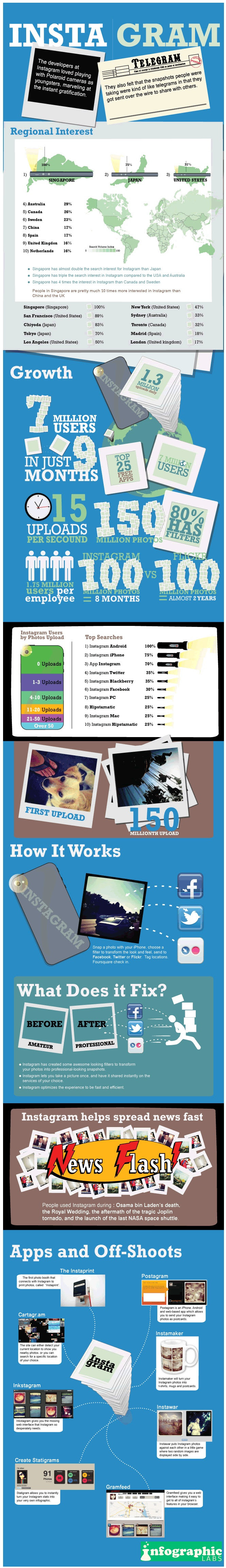 facts about the instagram and instructions on how it works - infographic