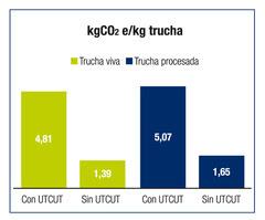 kg CO2 e/kg trucha