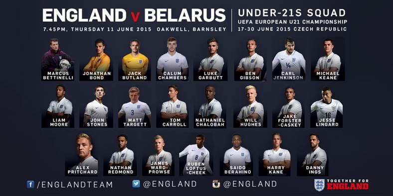 England U21s - UEFA Under-21 European Championship 2015 ...