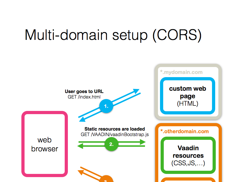 Javascript, CSS, HTML and REST of web development: How to