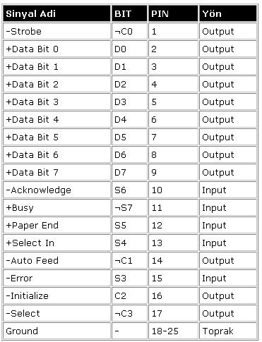 dữ liệu tín hiệu cổng song song