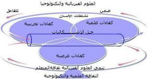 الدرس رقم 2 : مكونات بناء وضعية إدماج
