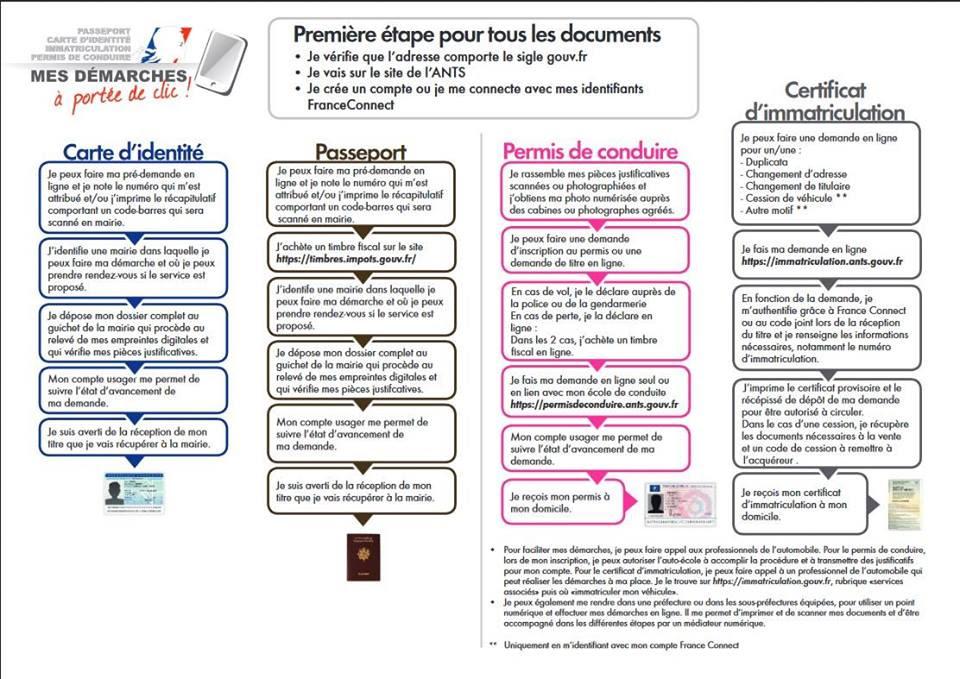 Certificat Dimmatriculation Et Permis De Conduire Mairie