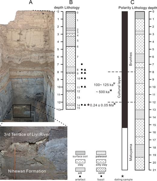 Figura 2. Estratigrafía del sitio Xujiayao-Houjiayao Paleolítico.