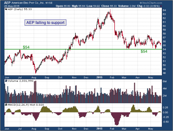 1-year chart of American (NYSE: AEP)