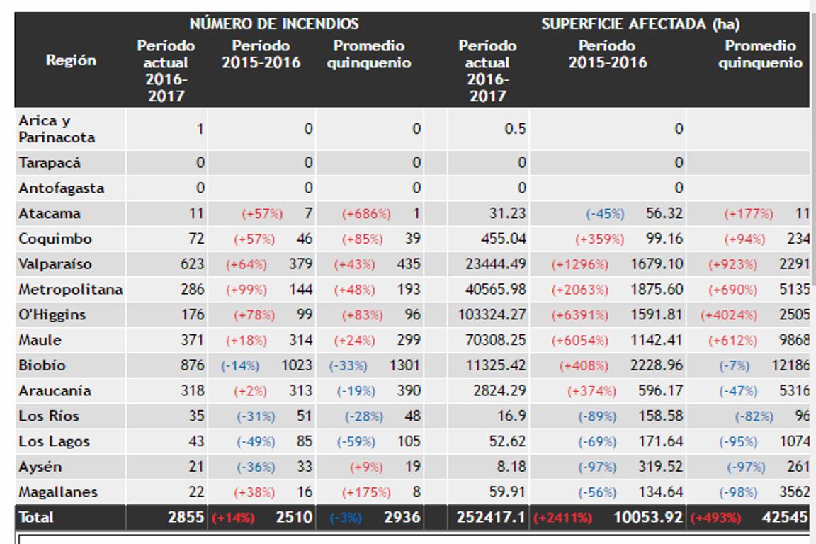 Em comparação aos anos de 2015-2016, houve um aumento de 14% no  número de   incêndios nos anos de 2016-2017. Fonte da Tabela: CONAF.