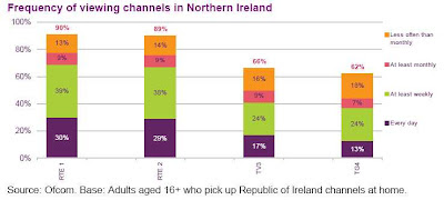Viewing of Republic of Ireland TV channels in NI