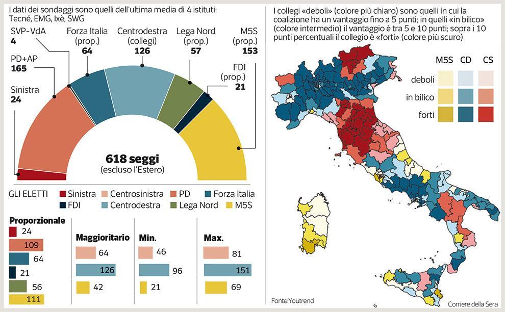 Risultati immagini per sondaggi elezioni politiche 2018