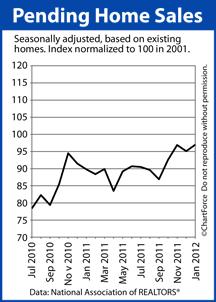 Pending Home Sales Index 2011-2012