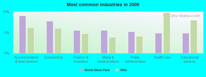 Gloria Glens Park, Ohio (OH 44256, 44273) profile ...