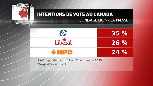 Intentions de vote au Canada