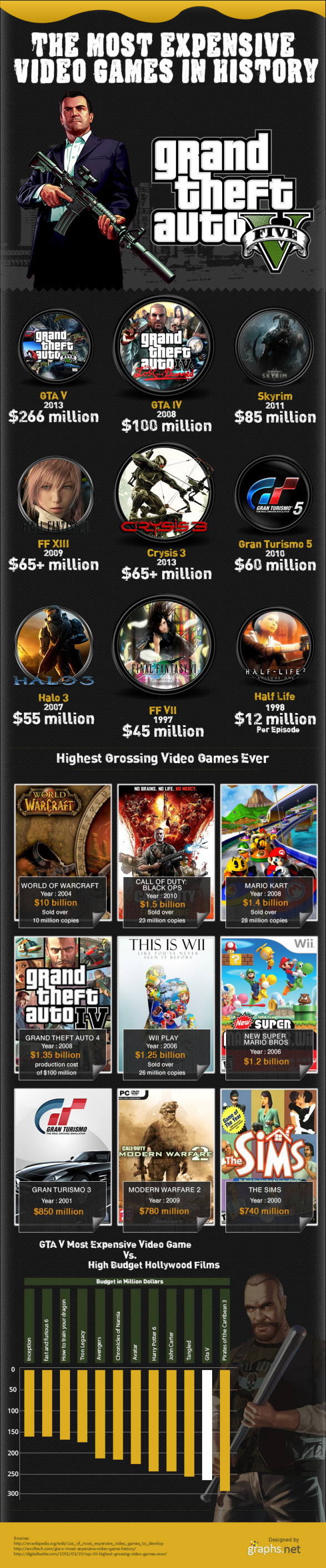 Most Expensive Video Games In History