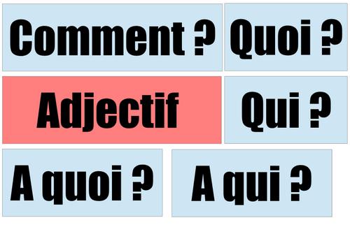 Production d'écrit : Augmenter sa phrase en ajoutant des compléments