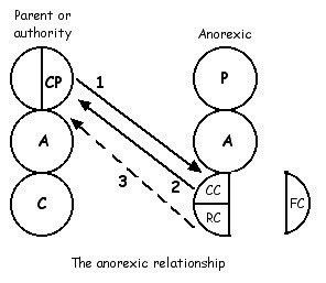 Anorexic relationship