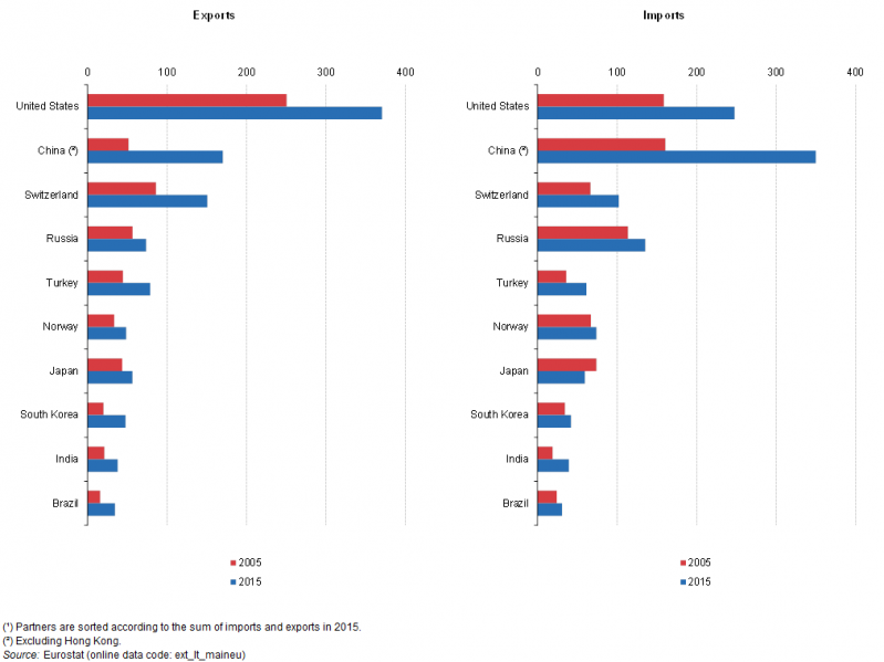 File:Extra EU-28 trade by main trading partners, EU-28, 2005 and 2015 (¹) (billion EUR) YB16.png