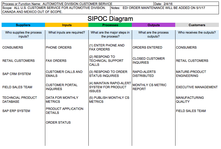 Sipoc Templates Sipoc Diagrams