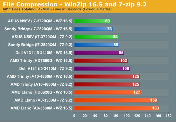 File Compression—WinZip 16.5 and 7-Zip 9.2