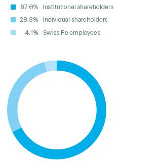 shareholders swiss  annual report