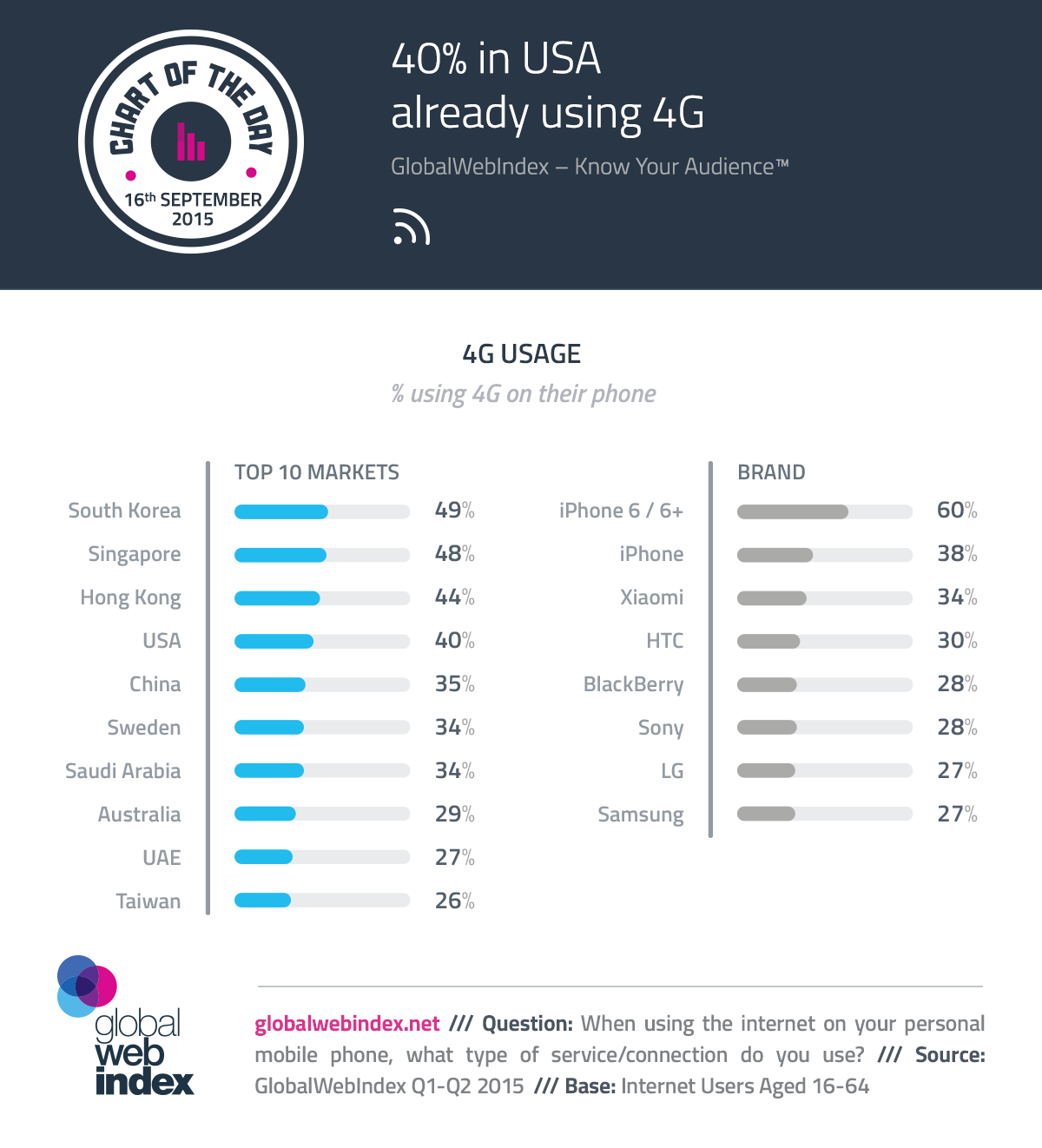 16th-Sep-2015-40-in-USA-Already-Using-4G