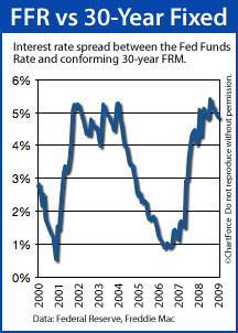 Interest rate spread between the 30-year fixed rate mortgage and Fed Funds Rate (2000-2009)
