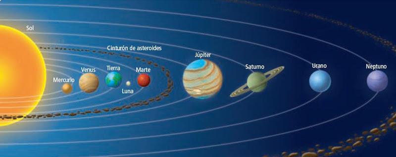Dibujo Sistema Solar Con Nombres