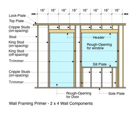 Wall Framing Primer