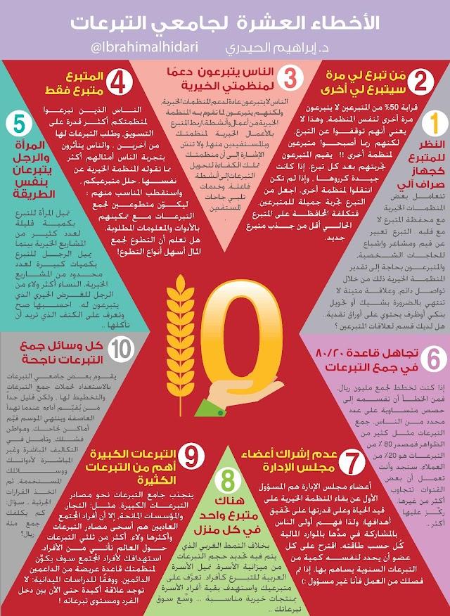 صورة توضيحية ومطوية :  الأخطاء العشرة في جمع التبرعات .