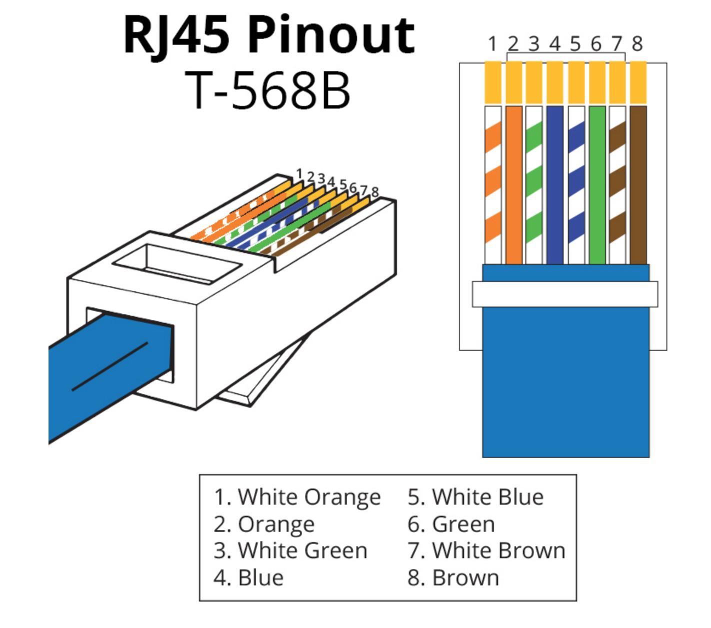Rj45 568B Wiring Diagram from lh4.googleusercontent.com