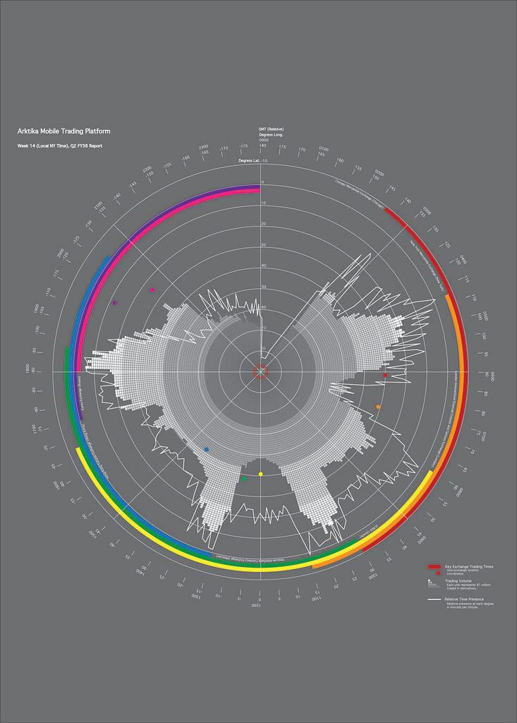 Arktika Trade Report