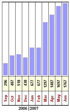datosjulio2007