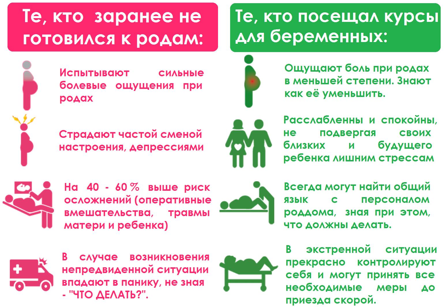 Плюсы подготовки к родам