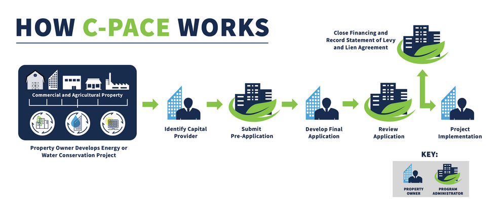 How CPACE works