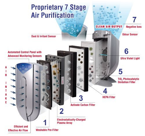 7 stage filters air purifier